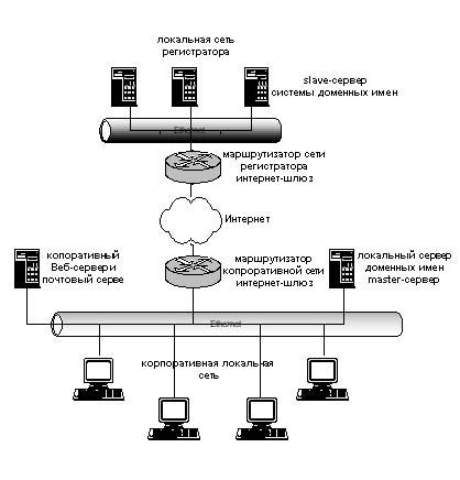 Схема подключения master и