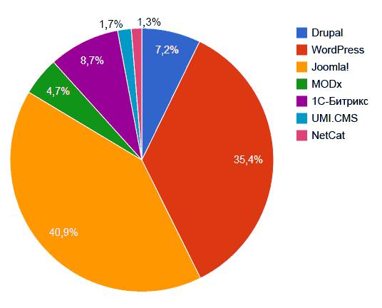Процентное соотношение использования CMS в рунете