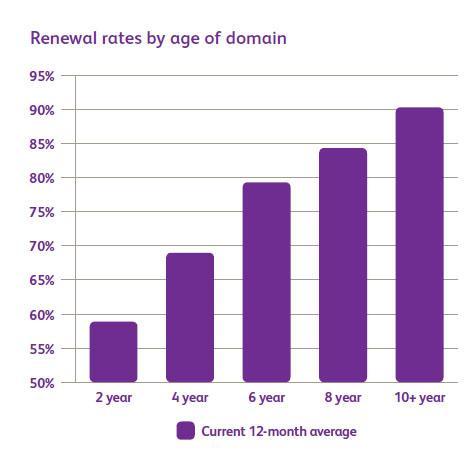 Уровень продления доменных имен в зоне .UK (по возрасту домена)