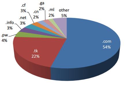Домены, где фиксировано наиболее количество фишинговых атак