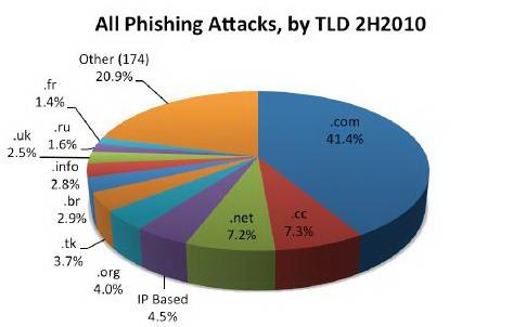 Лидеры среди TLD по количеству фишинг-атак