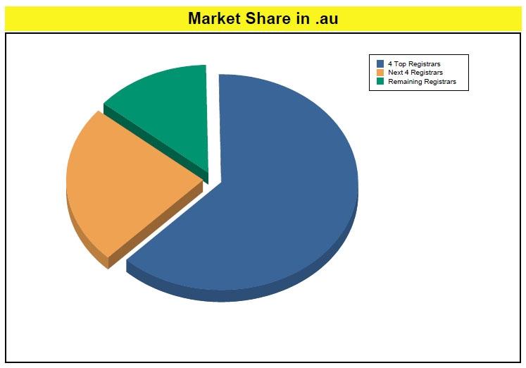Регистраторы Австралии, 2011 год