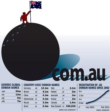 Мировая доменная статистика, 2011 год