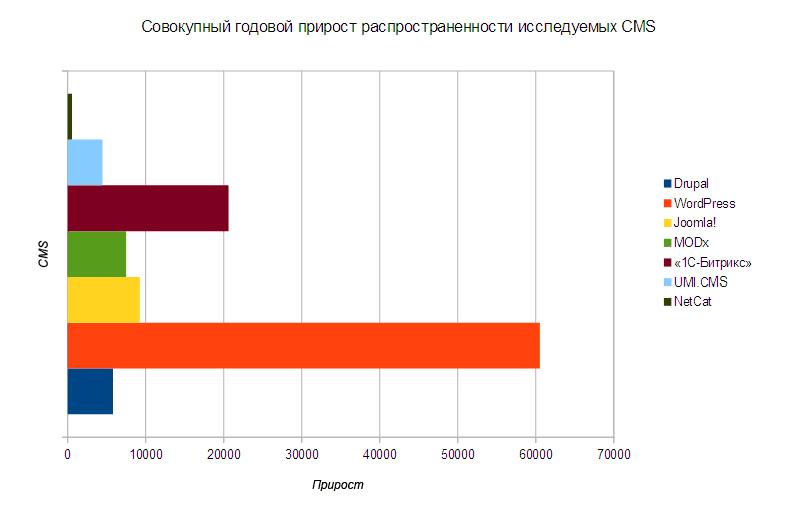 Совокупный годовой прирост распространнености исследуемых CMS