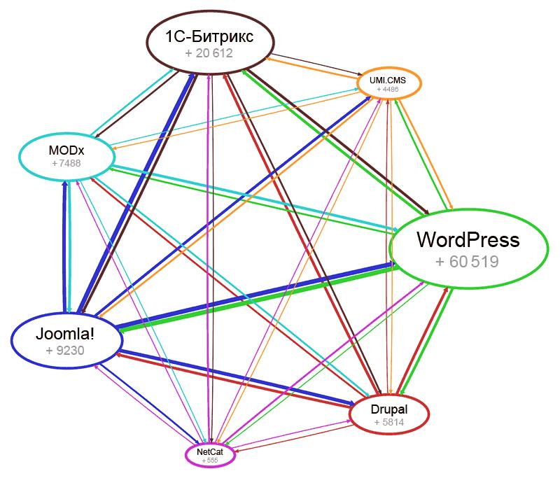 Миграции веб-узлов между CMS