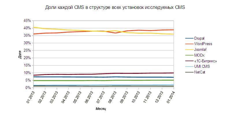 Доли каждой CMS в структуре всех установленных исследуемых CMS
