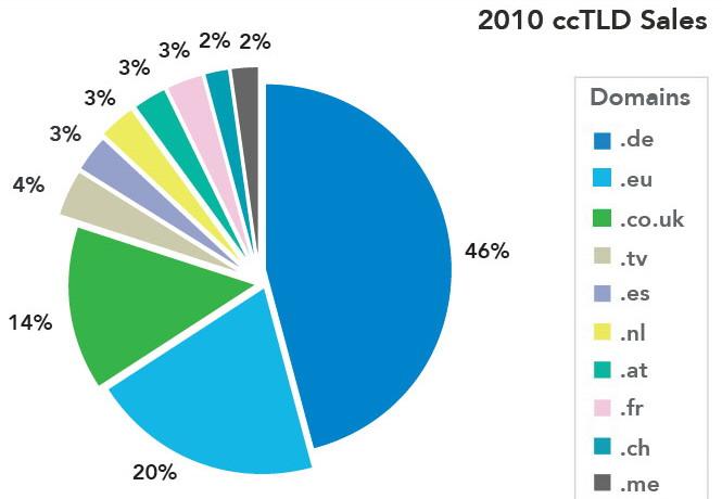 Топ-10 самых продаваемых ccTLD, 2010 год, Sedo.com
