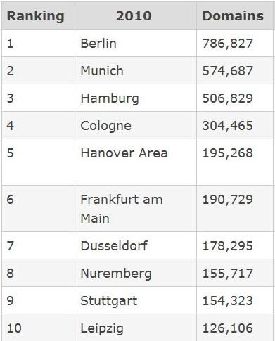 Распределение доменов .DE по городам, Denic.de