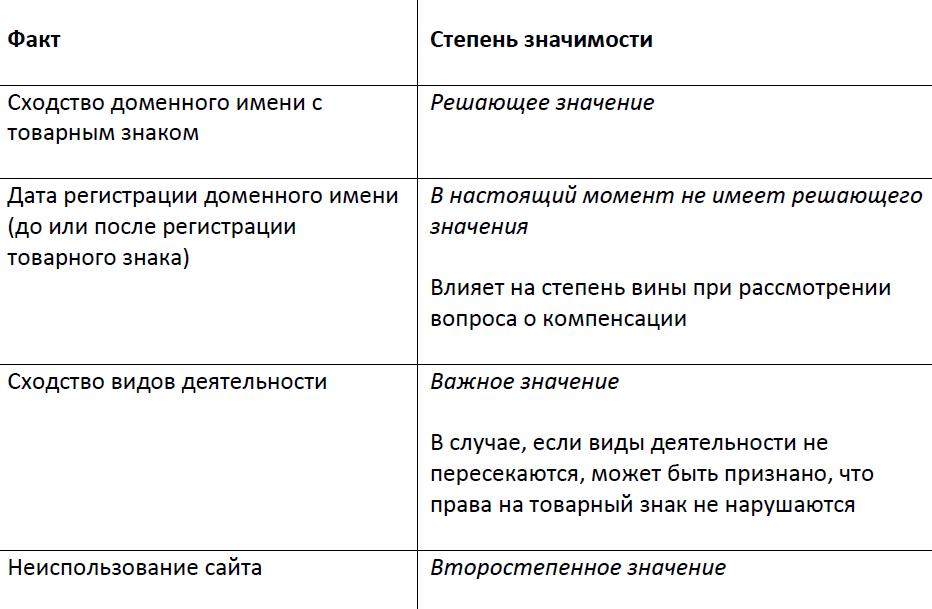 Табл. Факты, имеющие значение для разрешения доменного спора