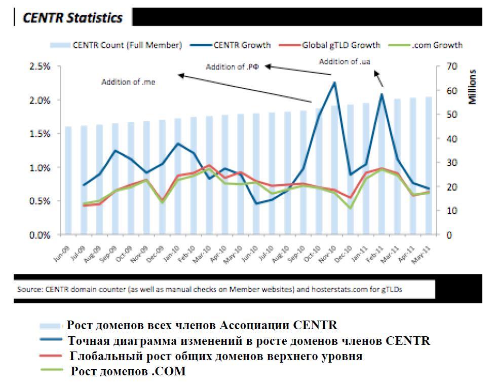 Прирост доменов (по данным на конец мая 2011 года)