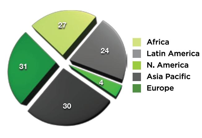 Долевое соотношение участников ccNSO по континентам