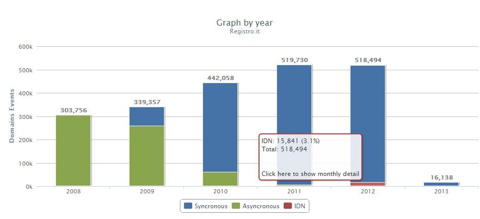 IT - ежегодный граф регистраций, Registro.It, 2013