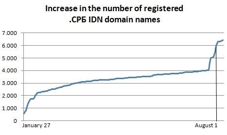 СРБ - рост регистраций, RNIDS, 2012