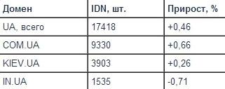 UA - количество IDN в зоне, Хостмастер, 2012