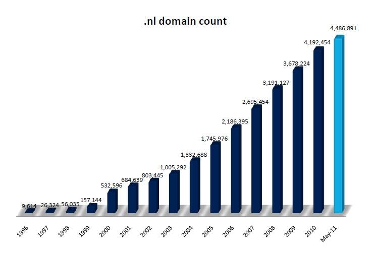 Количество доменов, зарегистрированных в .NL