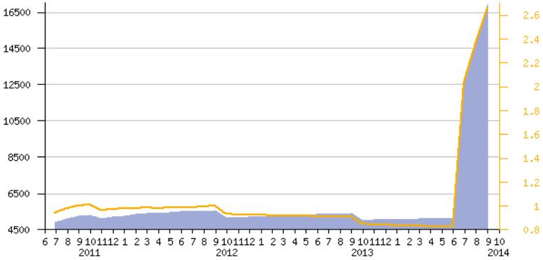 Динамика числа доменов .NO, регистрируемых физлицами