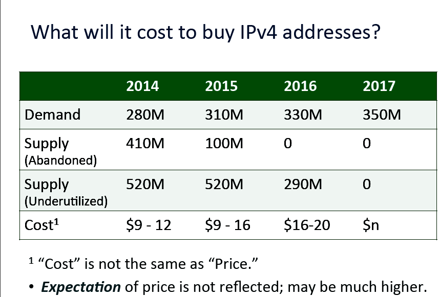Спрос на IPv4