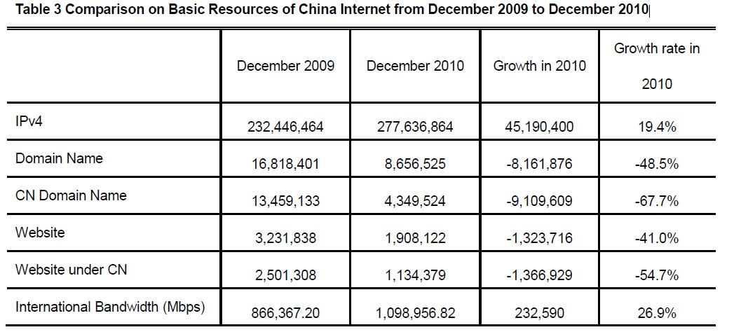 Статистика китайского сегмента Сети