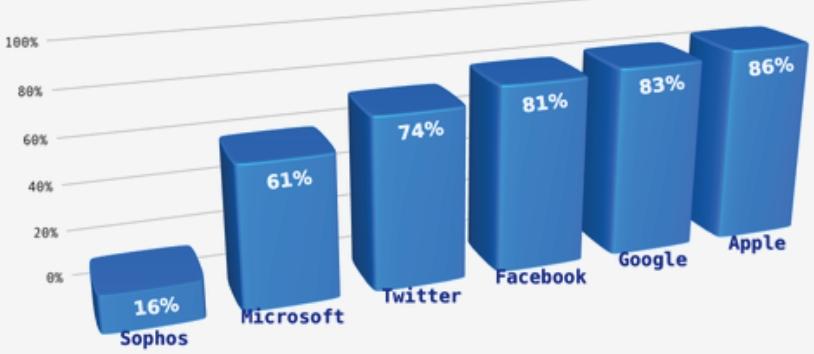 Количество активных доменов с опечатками, Sophos 2011