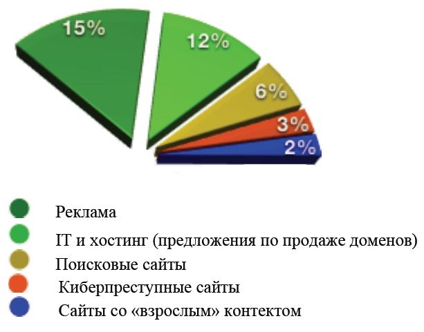 Качественное использование тайподоменов, Sophos 2011