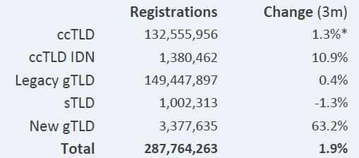 Темпы регистраций, по данным CENTR