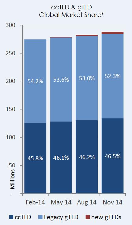 Доля рынка, по данным CENTR