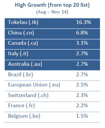 Лидеры роста, по данным CENTR