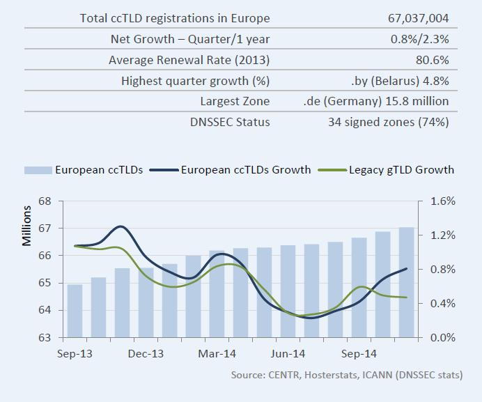 Статистика роста европейских доменов, CENTR