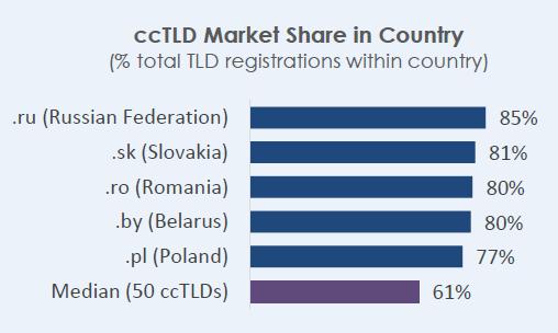 Доля национальных доменов, по данным CENTR