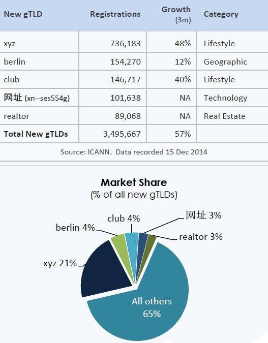 Темпы роста и доля рынка новых доменов (New gTLD), по данным CENTR