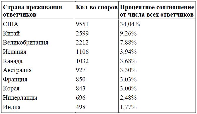 Топ-10 ответчиков по доменным спорам