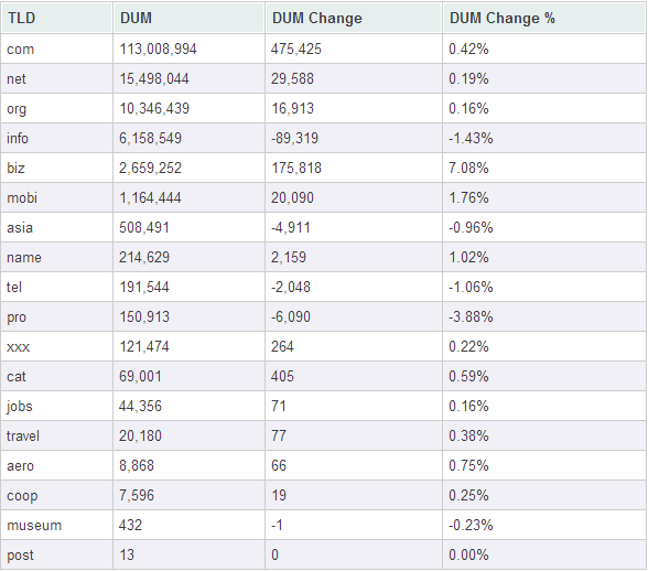 Статистика по доменам общего назначения