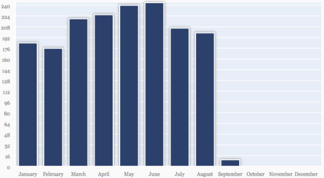 Количество споров по месяцам в 2014 году