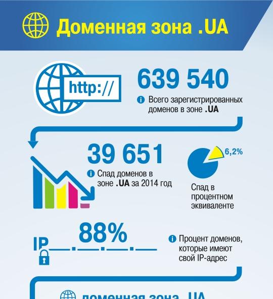 Статистика развития национальных доменов Украины .UA и .УКР