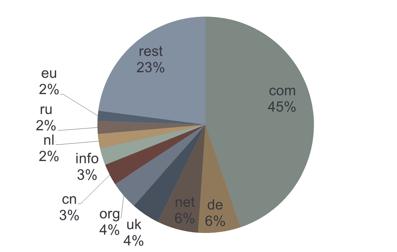 Количество доменных имен в зонах