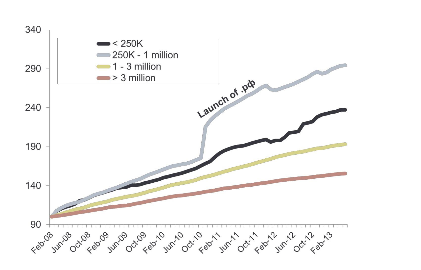 Рост регистраций доменов