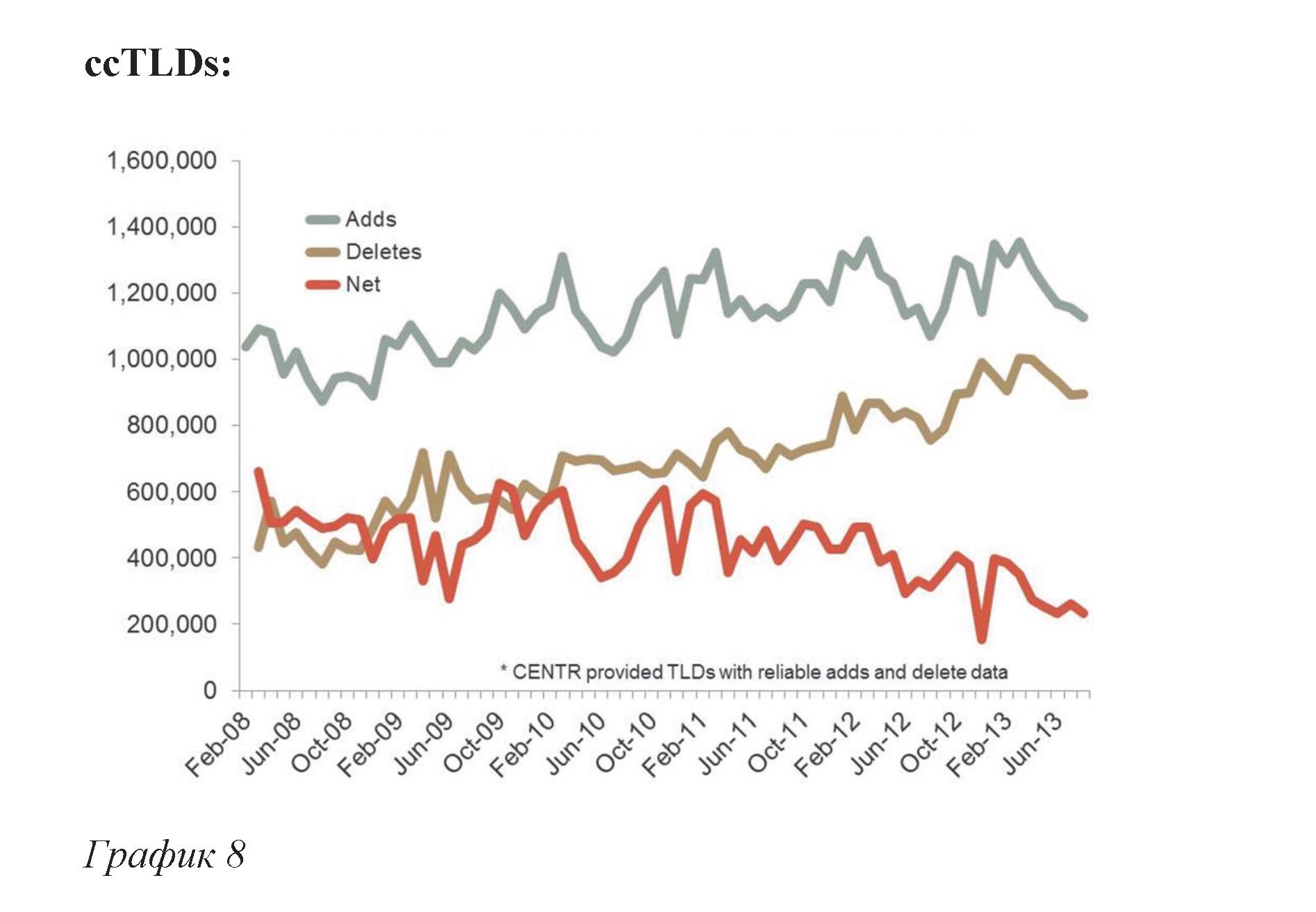 Общие тенденции роста, ccTLD