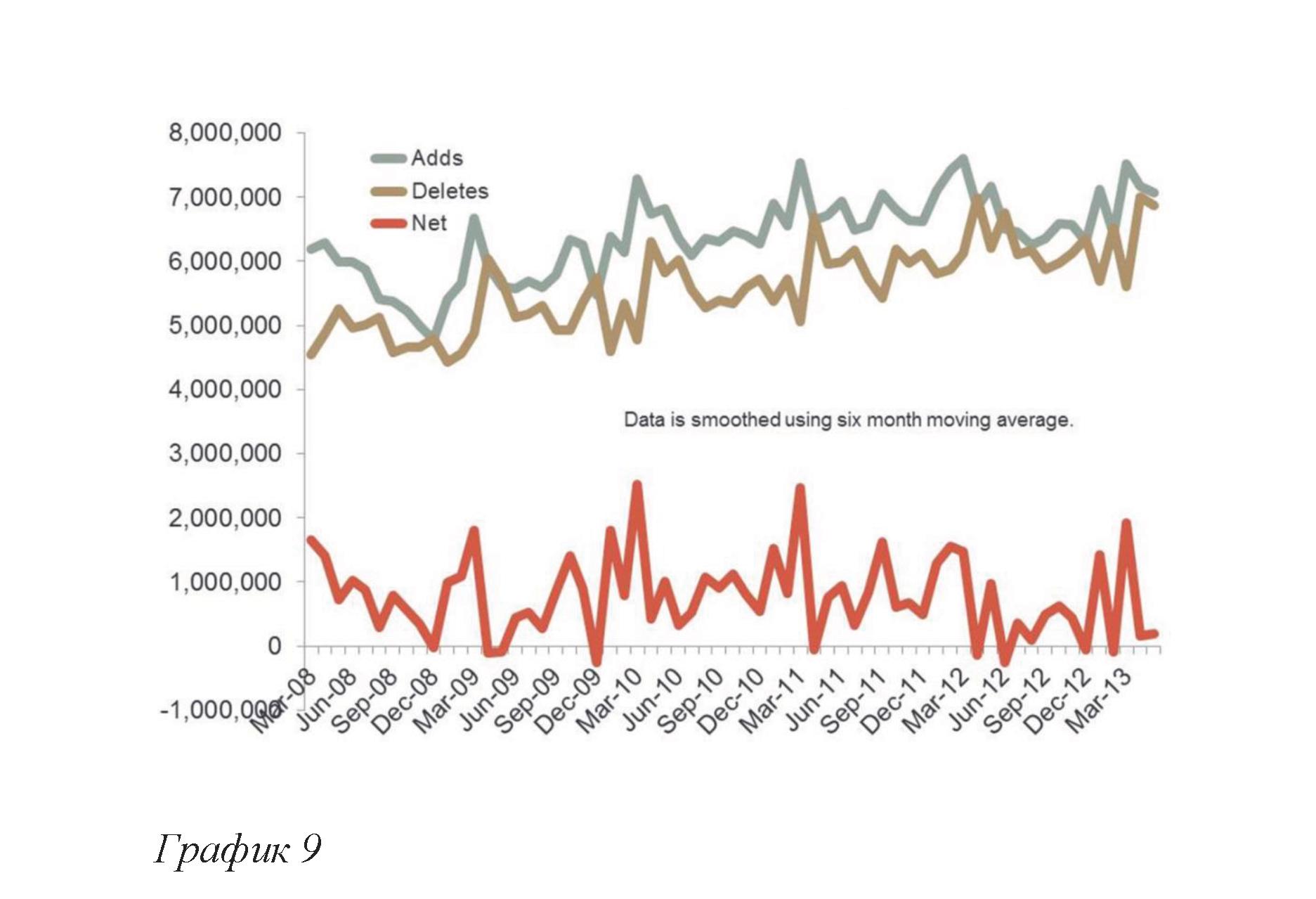 Общие тенденции роста, gTLD