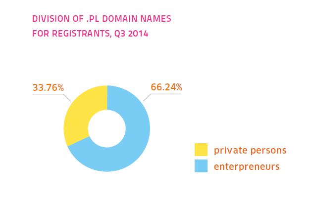 Распределение доменов .PL по типам владельцев (физические и юридические лица), NASK, 3 квартал 2014 года)