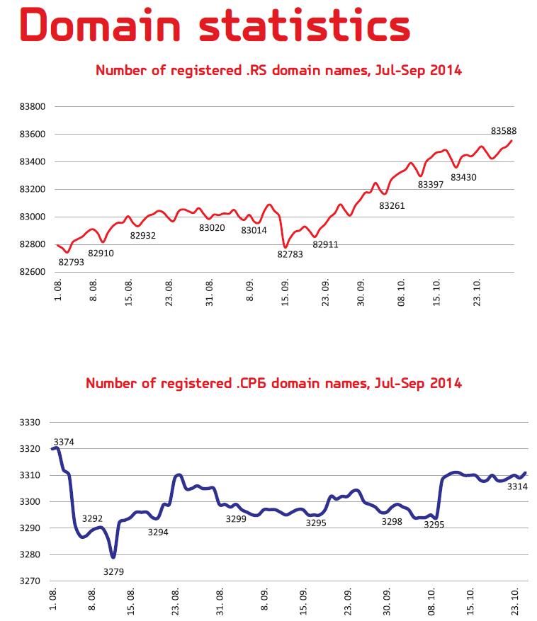 Количество регистраций в домене .RS и .СРБ, июль-сентябрь 2014, RNIDS