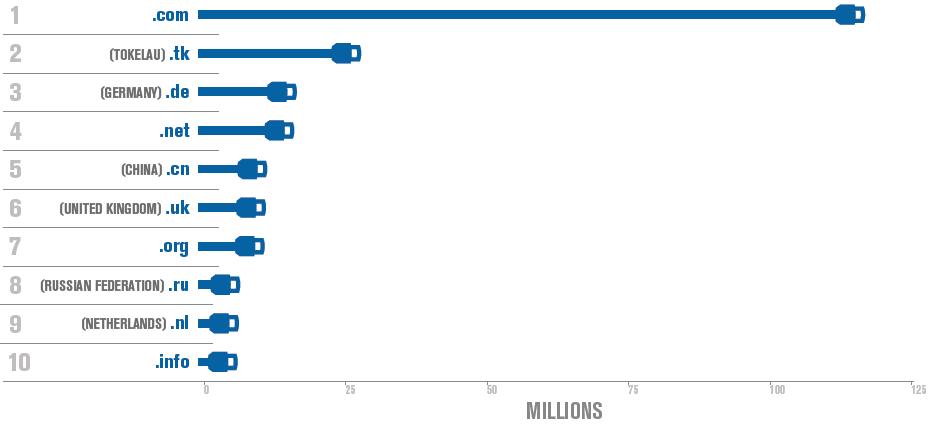 Топ-10 крупнейших доменов