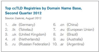 Топ-10 национальных доменов